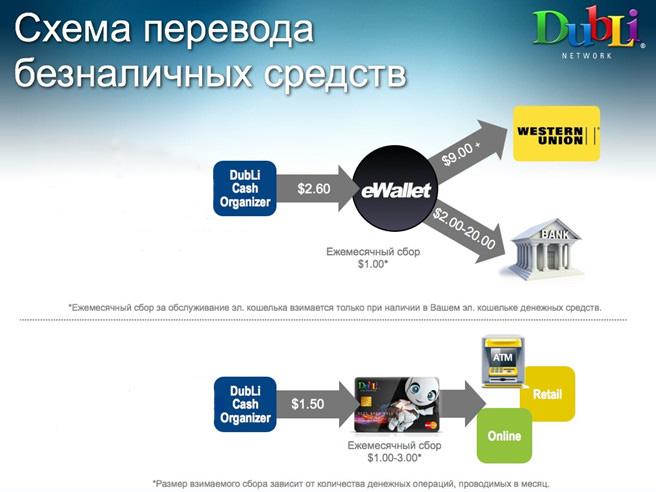 Dubli - вывод средств с Cash Organizer | http://nataliblog.ru