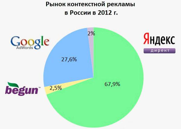Яндекс Директ в России | http://nataliblog.ru